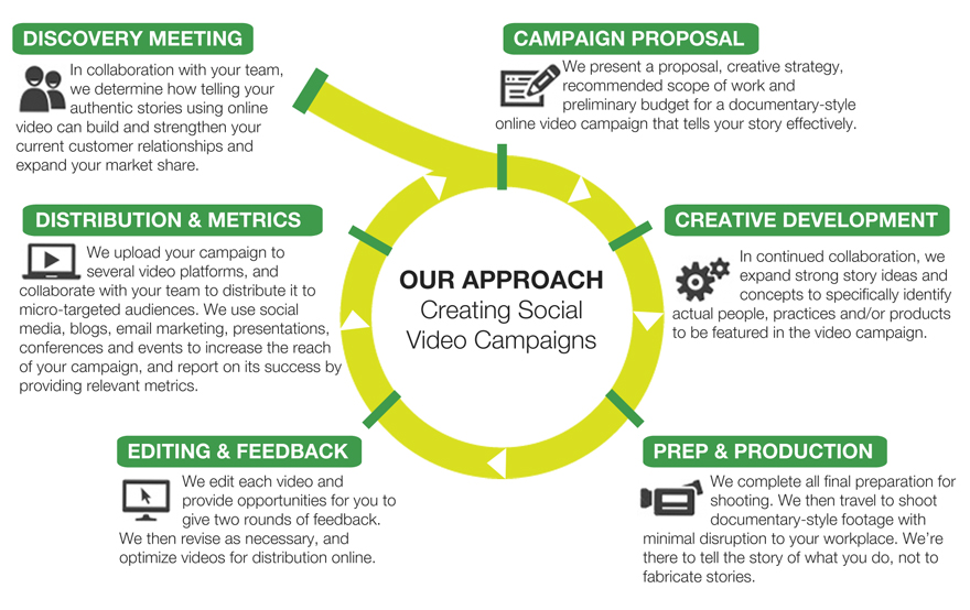 Our Approach - Creating Social Video Campaigns
